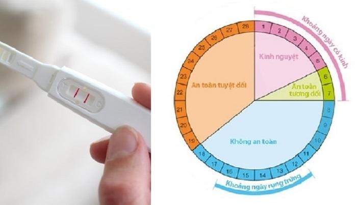 lưu ý khi tránh thai theo chu kỳ kinh nguyệt